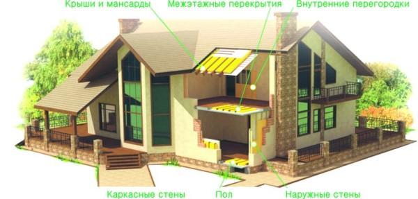 Без качественного утепления всех элементов конструкции добиться хорошего результата невозможно
