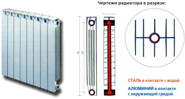 Биметаллический радиатор объединяет прочность стали с теплопроводностью алюминия.