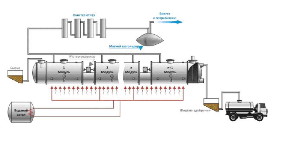 биотопливо из навоза в