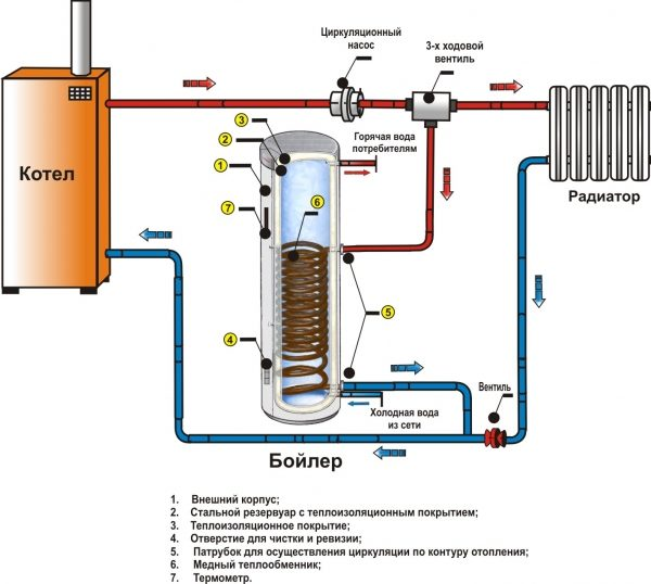 Бойлер косвенного нагрева подключен в малый контур циркуляции теплоносителя через трехходовой смесительный клапан.