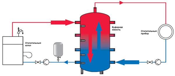 Буферная емкость и ее тепловые характеристики