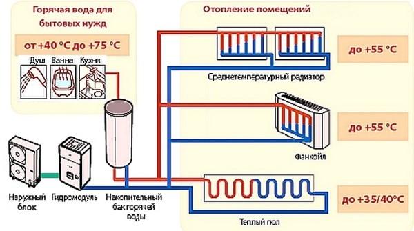 Чем ниже температура теплоносителя, тем дешевле отопление.