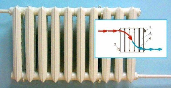 Диагональное подключение на сгонах. Слева нужно не выкручивать пробку, а разбирать ближайшую к ней резьбу на подводке.