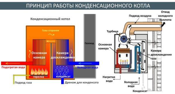 Два теплообменника конденсационного котла отбирают тепло и у продуктов сгорания, и у продуктов их конденсации.