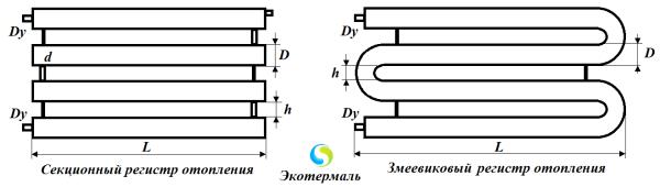 Две основных формы, в которых выполняют отопительные регистры.