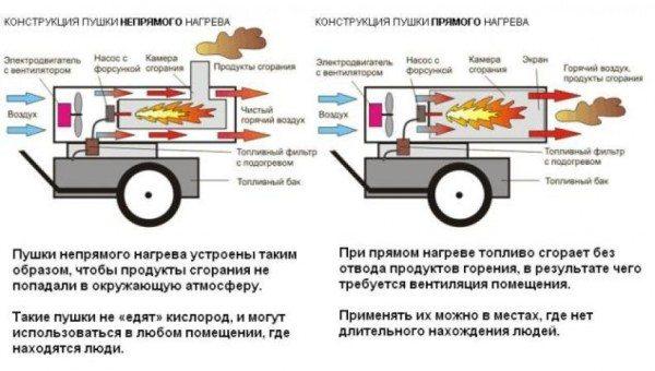 Две разновидности жидкотопливных агрегатов.