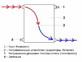 Движение воды при диагональном подключении