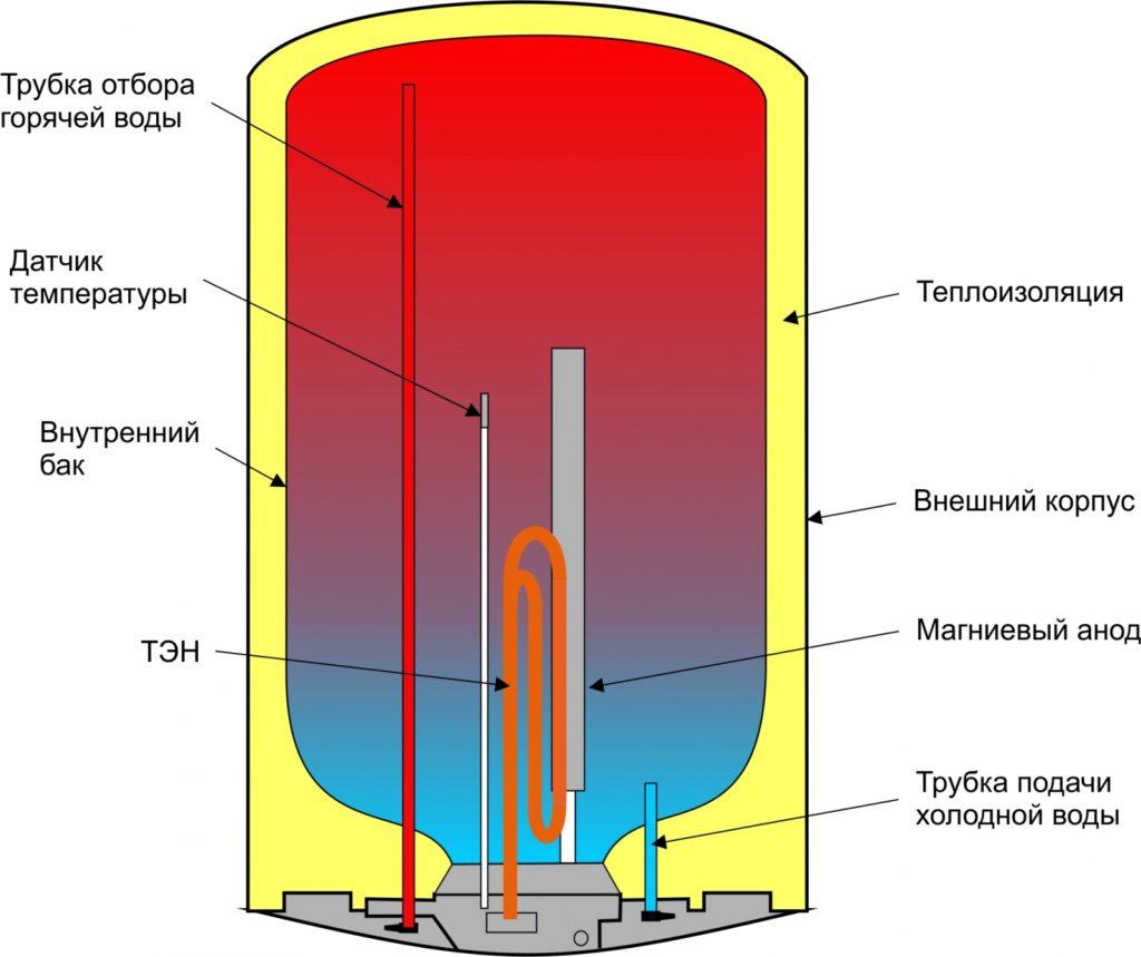 Электрический накопительный водонагреватель: вид в разрезе и основные узлы.