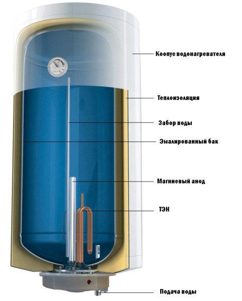 Эмалевое покрытие встречается чаще всего, но эмаль плохо реагирует на перепады температуры.