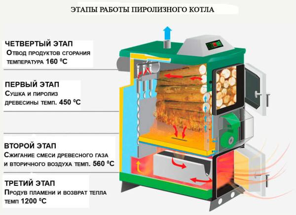 Этапы работы агрегата.