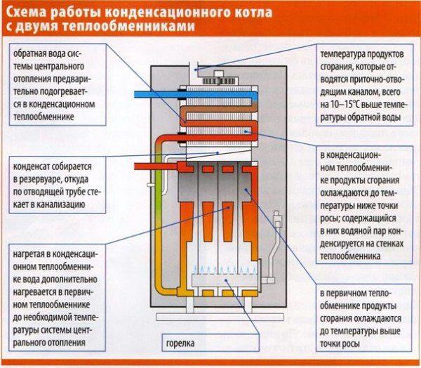 Этот прибор использует не только теплоту сгорания газа, но и теплоту конденсации продукта сгорания - водяного пара.