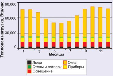 Физические показатели охлаждения помещения – данные для расчета тепловой нагрузки