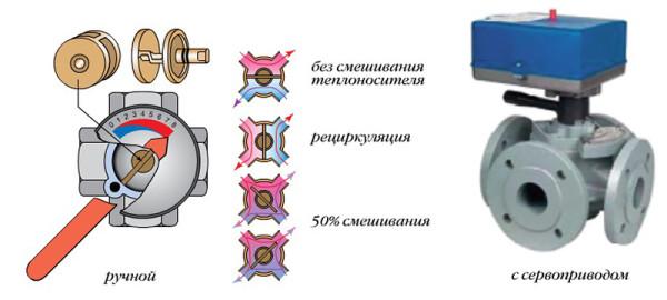 Функциональность четырёхходового смесителя