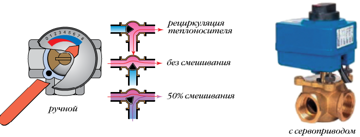 Схема трёхходового крана