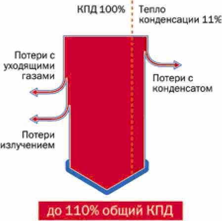 газовые котлы одноконтурные отопления
