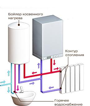 газовый одноконтурный отопительный котел