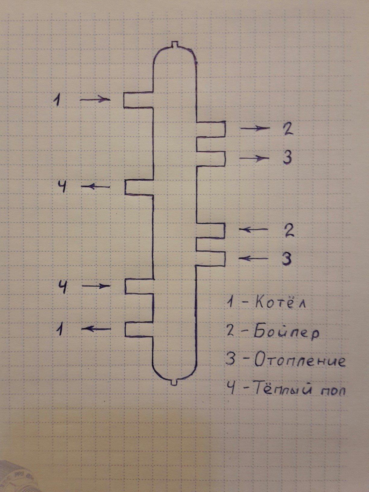 Гидрострелка позволяет синхронизировать несколько контуров с разными температурами теплоносителя.