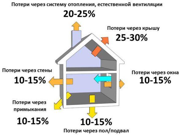 Графическая схема тепловых потерь в частном доме.