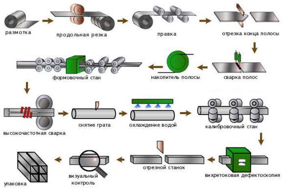 Графическое ознакомление с технологией производства сварных аналогов.