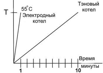 График КПД электродного и ТЭНового котла