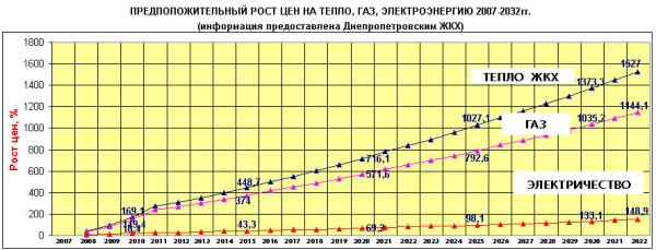 График ожидаемого роста цен для Украины. Для централизованного отопления используется преимущественно газ; а вот электроэнергия все больше вырабатывается солнечными батареями и ветрогенераторами.
