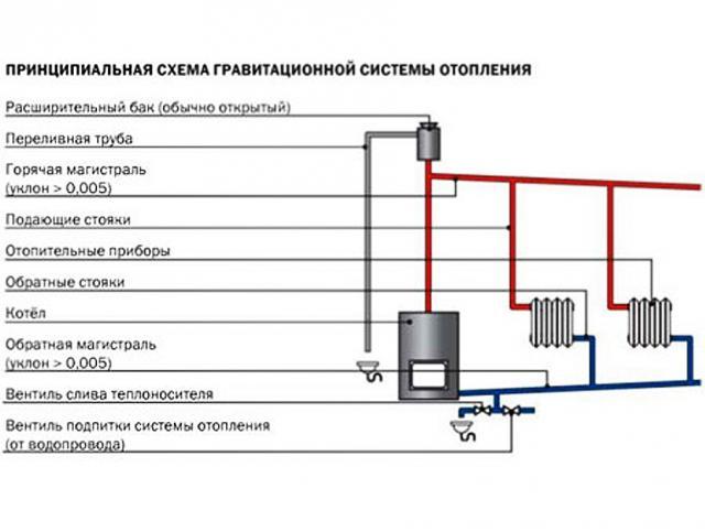 Схема отопления самотеком в частном доме своими руками