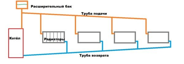 Гравитационная система с открытым расширительным баком.
