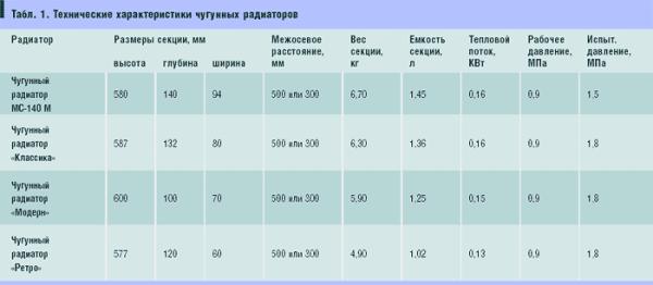 Характеристики чугунных радиаторов.