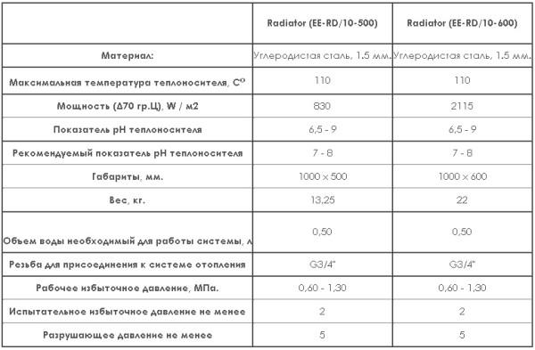Характеристики радиаторов популярного производителя