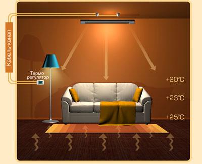 ИК-обогрев комнаты: тепло передается самим предметам