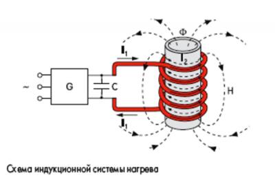 Индукционный нагрев теплоносителя