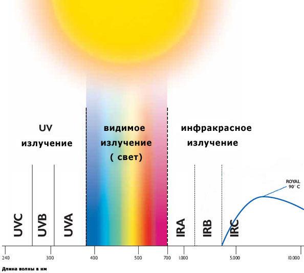 Инфракрасное излучение отличается от видимого света большей длиной волны.
