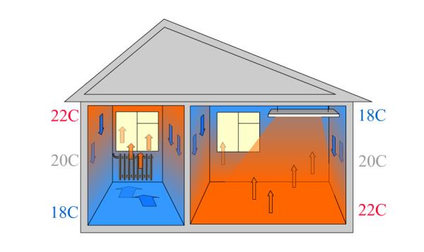 Инфракрасное отопление обеспечивает то же распределение температур, что и теплый пол.
