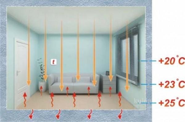 Инфракрасное отопление помещения