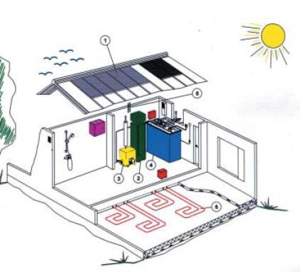 Интересная комбинация: 1 – солнечные батареи; 2 – бойлер; 3 – газовый агрегат; 4 – электрический агрегат; 6 – система «теплый пол»