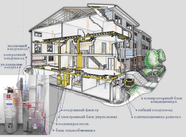 Интересная схема воздушного отопления