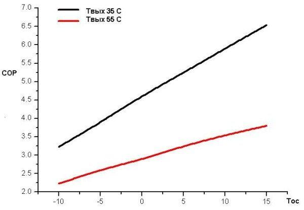 Изменение эффективности работы теплового насоса (COP) в зависимости от температур теплоносителя и наружного теплообменника. Чем меньше разница между ними, тем дешевле обойдется отопление.