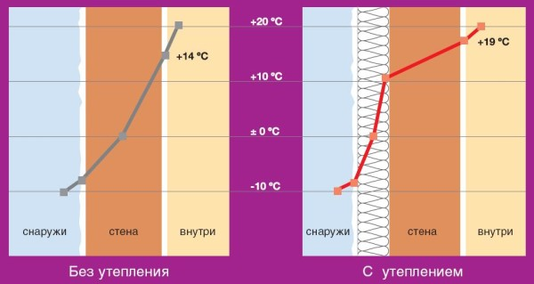 Изменение температуры при наружной теплоизоляции