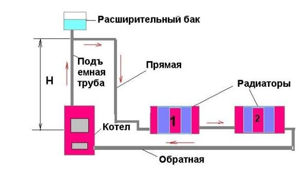 Изображена примерная схема организации обогрева жилища.