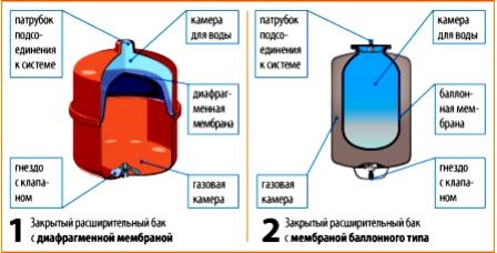 как рассчитать расширительный бак для отопления