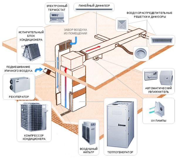 Капительное воздушное отопление, оснащенное всеми необходимыми приборами по максимуму