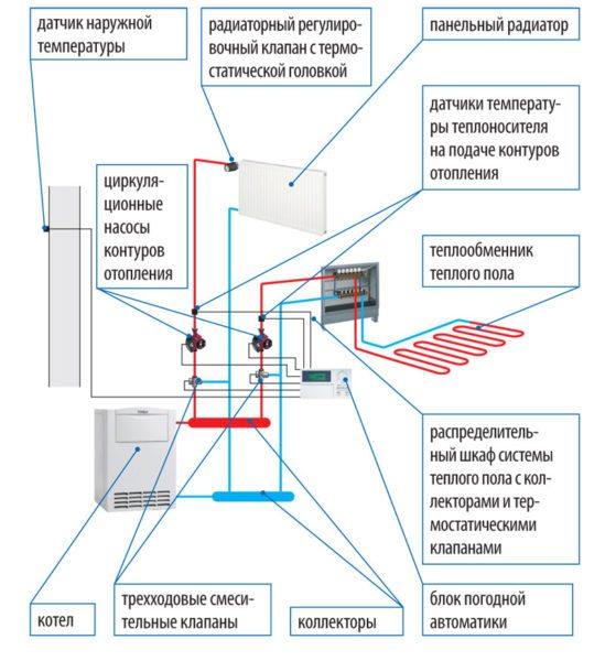 Каждый из двух разнотемпературных контуров снабжен собственным насосом.