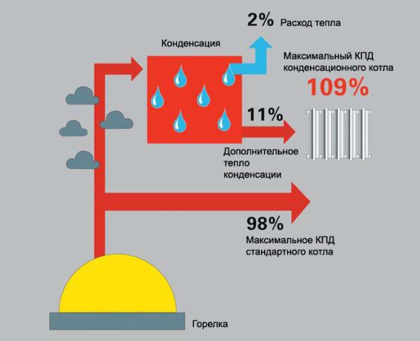 Конденсация продуктов сгорания повышает КПД котла и экономит газ.