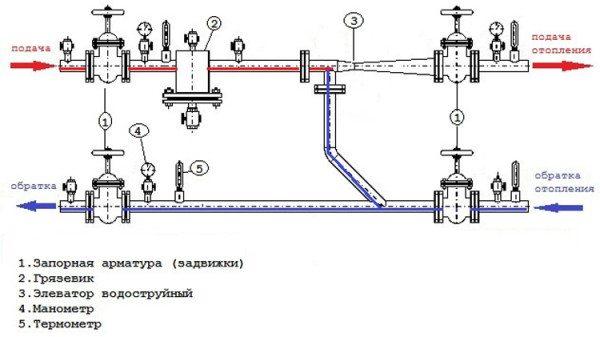 Конфигурация теплового узла в закрытой системе.