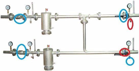 Конфигурация запорной арматуры при промывке с подачи: синее — открыто, красное -— закрыто. Компрессор подключается вместо правого верхнего манометра.