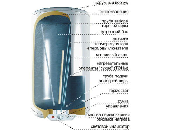 Конструкция электрического водонагревателя.