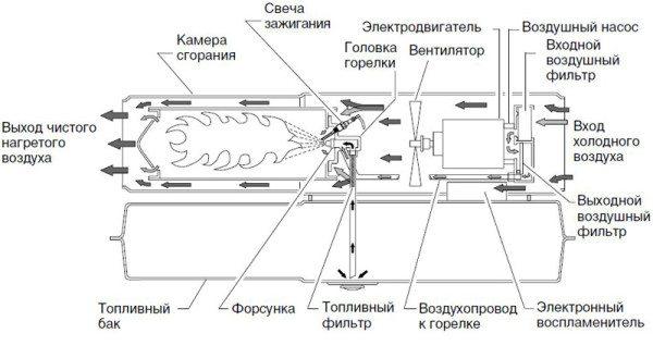 Конструкция газового обогревателя.