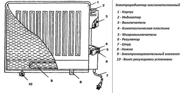 Конструкция масляного нагревателя.