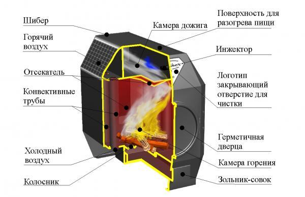 Конструкция отопительного агрегата компании Ермак