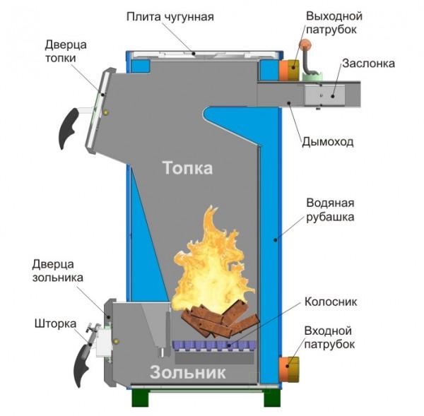 Конструкция типового котла на твердом горючем